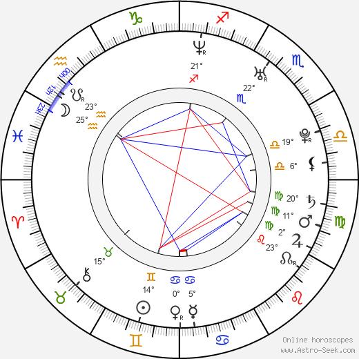 Jeremy O'Keefe birth chart, biography, wikipedia 2019, 2020