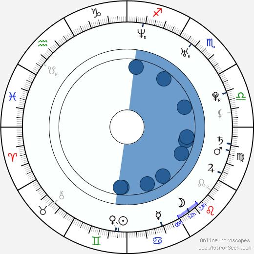 Joey Yung wikipedia, horoscope, astrology, instagram