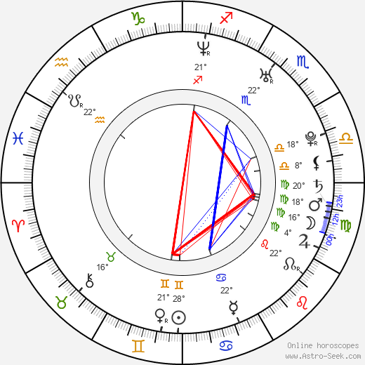 Jozef Brindzák birth chart, biography, wikipedia 2017, 2018