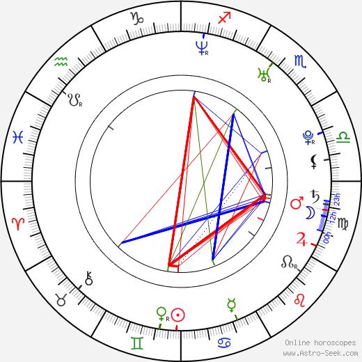 Jozef Brindzák astro natal birth chart, Jozef Brindzák horoscope, astrology