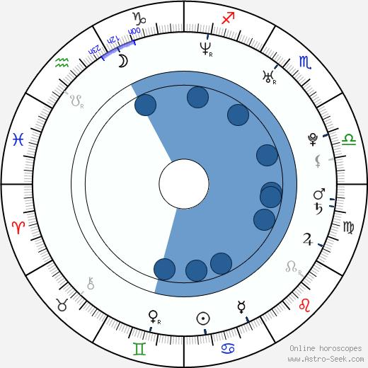 Kane Black wikipedia, horoscope, astrology, instagram