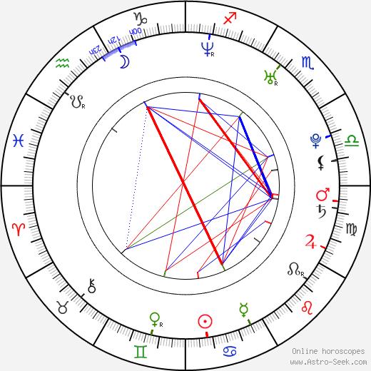 Kane Black birth chart, Kane Black astro natal horoscope, astrology