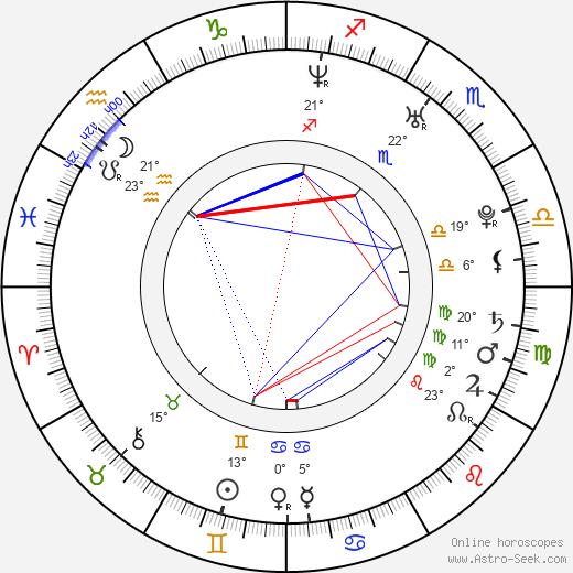 Karina Smulders birth chart, biography, wikipedia 2019, 2020