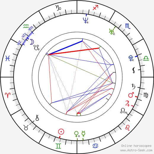 Karina Smulders birth chart, Karina Smulders astro natal horoscope, astrology