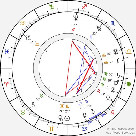 Kate Holliday birth chart, biography, wikipedia 2019, 2020