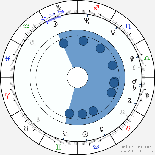 Katherine Jenkins wikipedia, horoscope, astrology, instagram