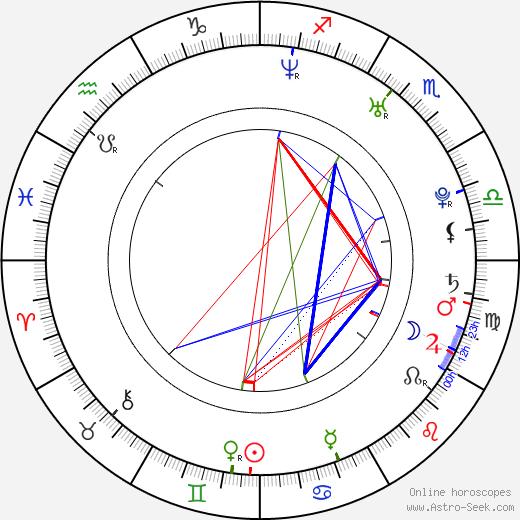 Кевин Бишоп Kevin Bishop день рождения гороскоп, Kevin Bishop Натальная карта онлайн