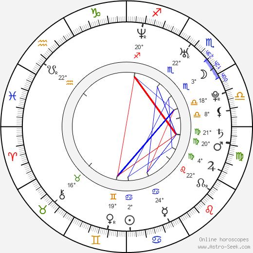 Matias Varela birth chart, biography, wikipedia 2019, 2020