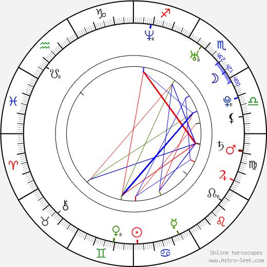 Matias Varela astro natal birth chart, Matias Varela horoscope, astrology