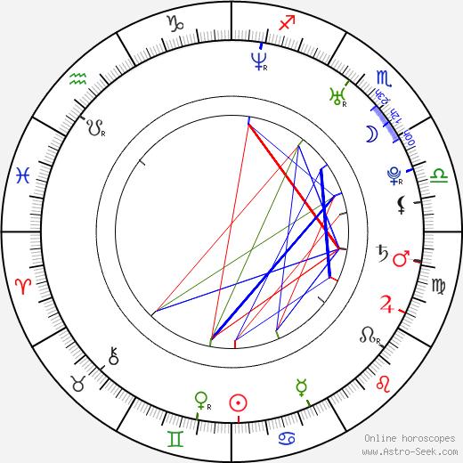 Мелисса Рауш Melissa Rauch день рождения гороскоп, Melissa Rauch Натальная карта онлайн