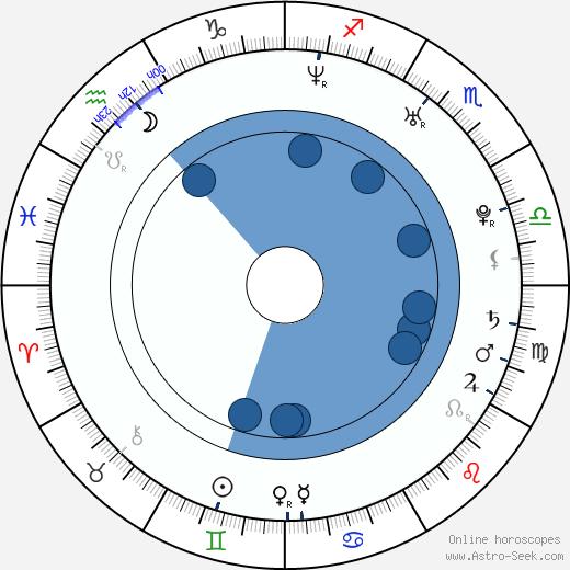 Missy Rothstein wikipedia, horoscope, astrology, instagram