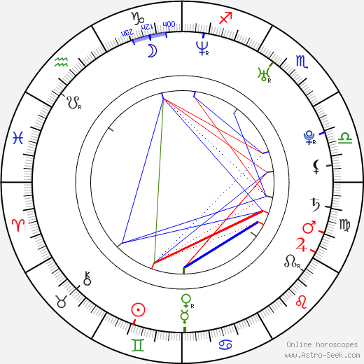 Oliver James astro natal birth chart, Oliver James horoscope, astrology