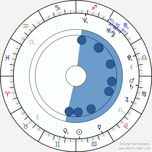 Rajiv Shah wikipedia, horoscope, astrology, instagram