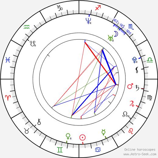 Rajiv Shah birth chart, Rajiv Shah astro natal horoscope, astrology