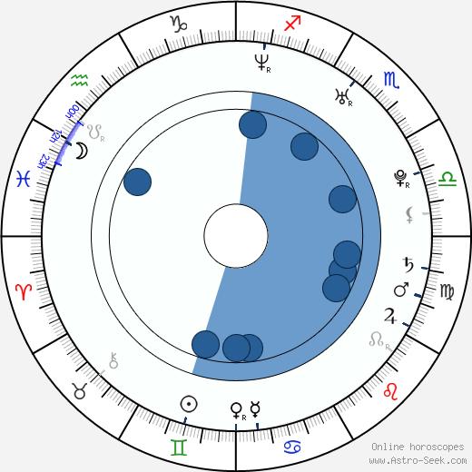 Scottie Cameron wikipedia, horoscope, astrology, instagram