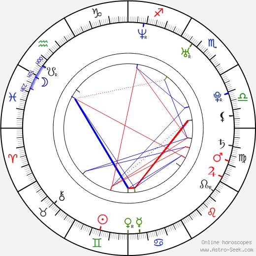 Scottie Cameron день рождения гороскоп, Scottie Cameron Натальная карта онлайн
