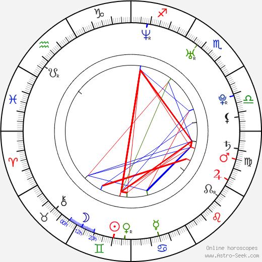 Seydou Keita birth chart, Seydou Keita astro natal horoscope, astrology