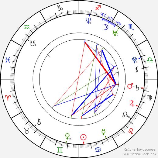 Shannon Lucio birth chart, Shannon Lucio astro natal horoscope, astrology