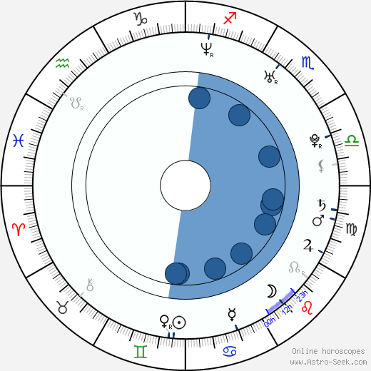 Sibel Kekilli wikipedia, horoscope, astrology, instagram