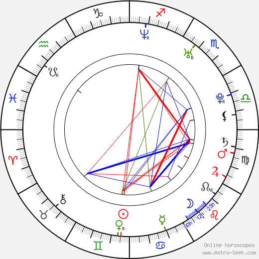 Sibel Kekilli astro natal birth chart, Sibel Kekilli horoscope, astrology