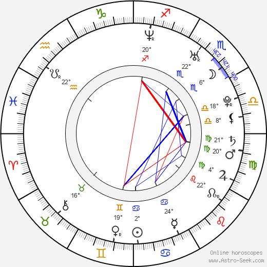 Steve Sandvoss birth chart, biography, wikipedia 2019, 2020