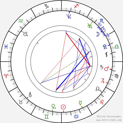 Steve Sandvoss birth chart, Steve Sandvoss astro natal horoscope, astrology