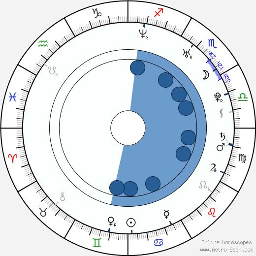 Susan Wayland wikipedia, horoscope, astrology, instagram