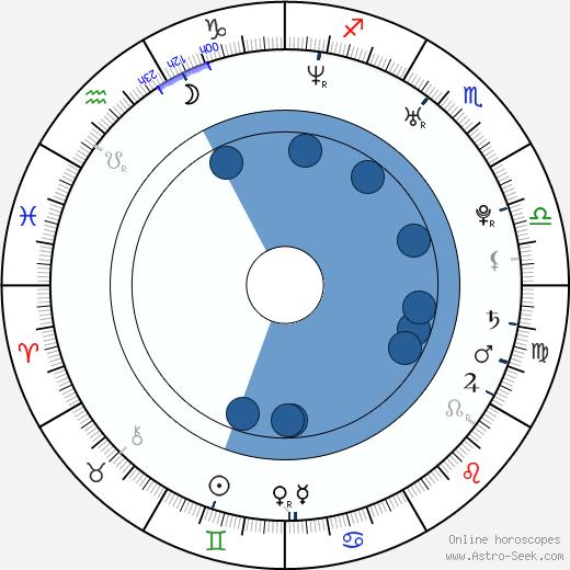 Tomáš Kočí wikipedia, horoscope, astrology, instagram