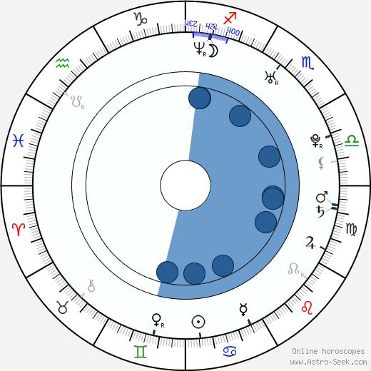 Yuhka wikipedia, horoscope, astrology, instagram