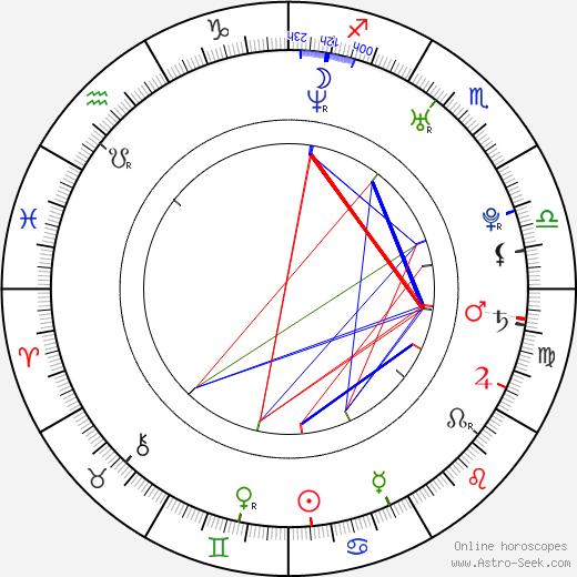 Yuhka birth chart, Yuhka astro natal horoscope, astrology