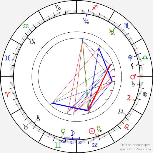 Adam Croasdell день рождения гороскоп, Adam Croasdell Натальная карта онлайн