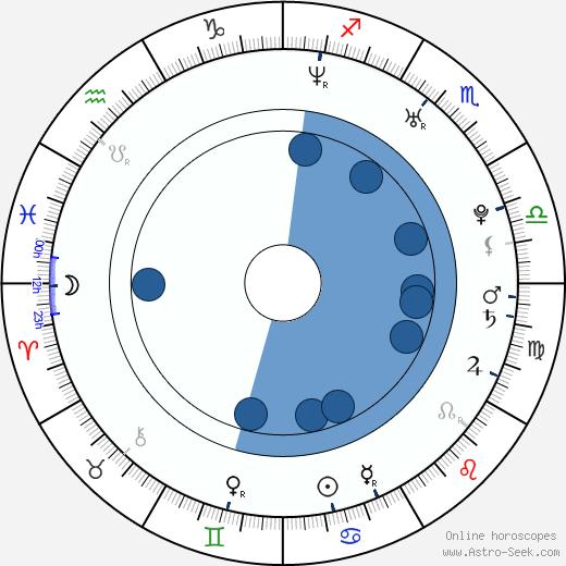 Adam Georgiev wikipedia, horoscope, astrology, instagram