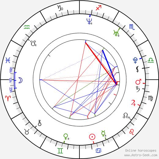 Adam Georgiev день рождения гороскоп, Adam Georgiev Натальная карта онлайн