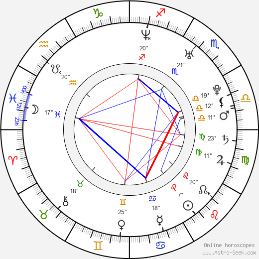 April Bowlby birth chart, biography, wikipedia 2019, 2020