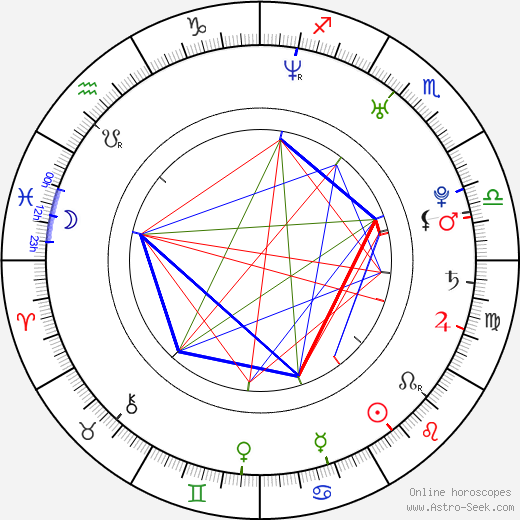 April Bowlby astro natal birth chart, April Bowlby horoscope, astrology