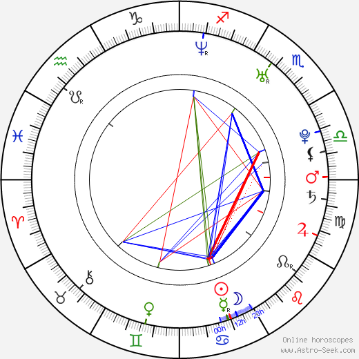 Artyom Semakin tema natale, oroscopo, Artyom Semakin oroscopi gratuiti, astrologia