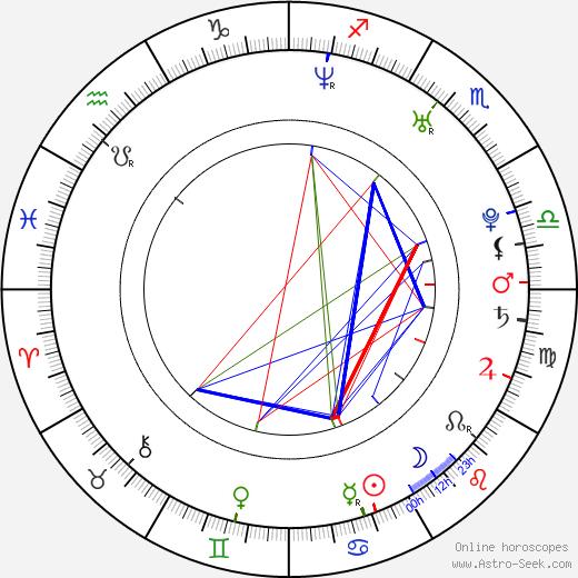 Becky O'Donohue astro natal birth chart, Becky O'Donohue horoscope, astrology