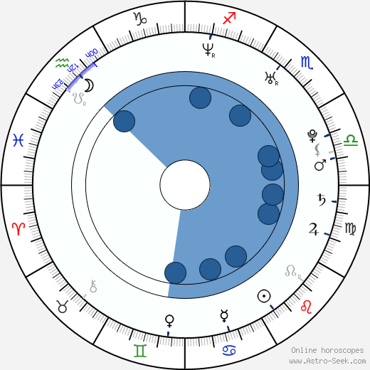 Cathy Heaven wikipedia, horoscope, astrology, instagram