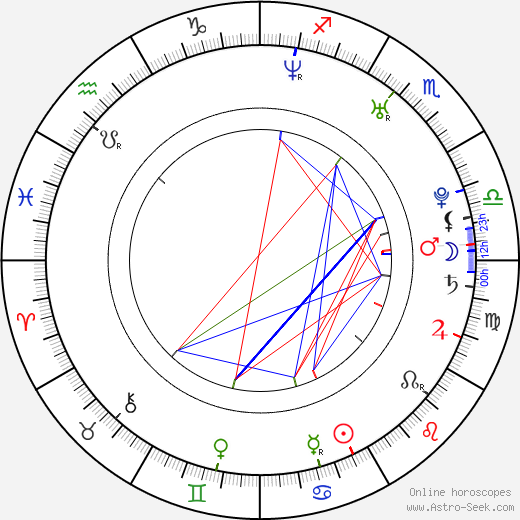 Cathy Shim birth chart, Cathy Shim astro natal horoscope, astrology