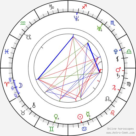 Charles Klapow tema natale, oroscopo, Charles Klapow oroscopi gratuiti, astrologia