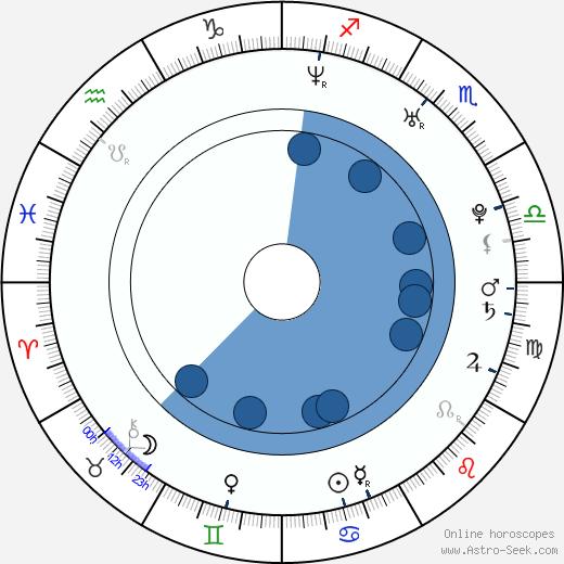 Dan Whitesides wikipedia, horoscope, astrology, instagram