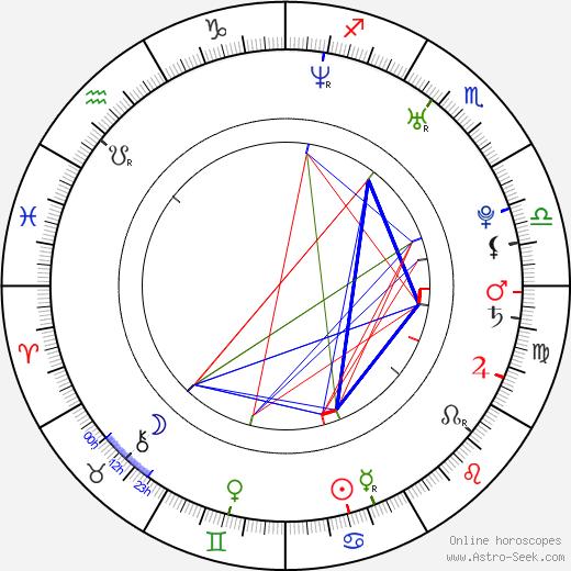 Dan Whitesides astro natal birth chart, Dan Whitesides horoscope, astrology