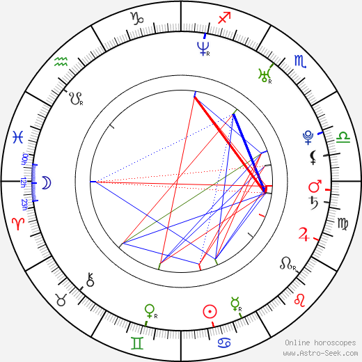 David Laštovka birth chart, David Laštovka astro natal horoscope, astrology