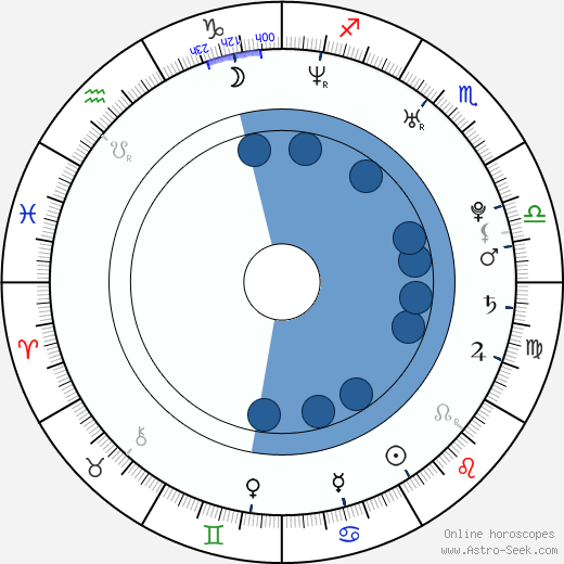 Dong-geon Lee wikipedia, horoscope, astrology, instagram