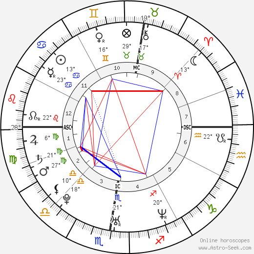 Eva Green birth chart, biography, wikipedia 2019, 2020