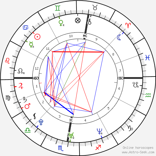 Eva Green astro natal birth chart, Eva Green horoscope, astrology