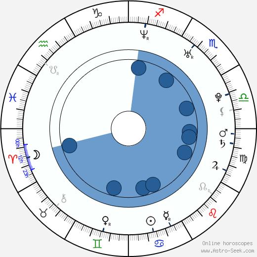 Fabián Ríos wikipedia, horoscope, astrology, instagram