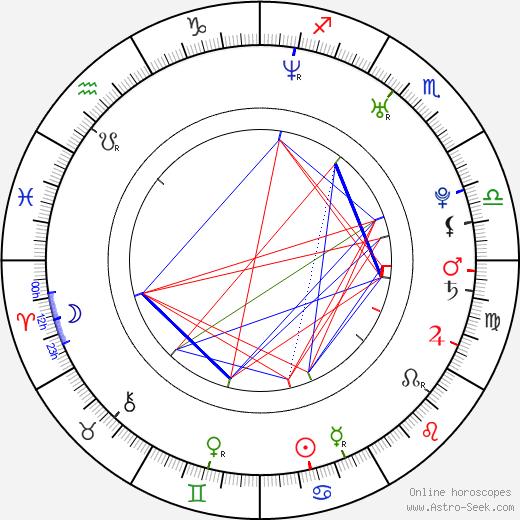 Fabián Ríos день рождения гороскоп, Fabián Ríos Натальная карта онлайн