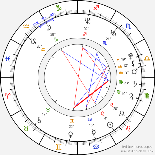 Filip Dort birth chart, biography, wikipedia 2019, 2020