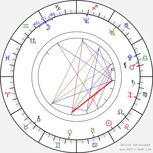 Filip Dort birth chart, Filip Dort astro natal horoscope, astrology